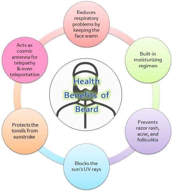 beard-health-benefits-islam-science